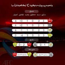 تقابل تیمهای پرسپولیس و الوصل امارات با پیروزی و صدرنشینی شاگردان برانکو به پایان رسید.